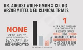 Is Dr. August Wolff GmbH & Co. KG Arzneimittel late reporting EU clinical  trials?