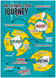 home new extended essay poster available  the extended essay journey