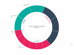 Pie Chart Gif Pie Chart 3 0 By Maria Stanciulescu Dribbble Dribbble