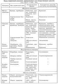 теория реферат Для различных лекарственных форм ГОСТом определены виды первичной упаковки и укупорочный материал
