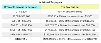 Eic Tax Chart 2018 Irs Announces 2018 Tax Brackets Standard Deduction Amounts