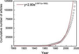 A Scientometric Study Of Heat Transfer Journal Literature