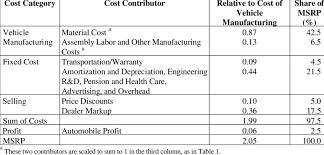 Cesium Price Chart Price Cost Breakdown Based On Borroni Bird Presentation