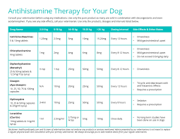 Antihistamine Therapy Chart For Dogs Healthcare For Pets