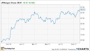 Jpmorgan Chases Stock Could Soon Pass A Major Threshold