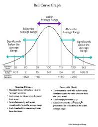 How To Read A Bell Curve Chart Assessment Bell Curve Worksheets Teachers Pay Teachers