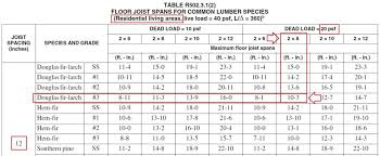 how to size floor joists per the irc