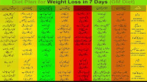 Gm Diet Plan For Weight Loss In 7 Days In Urdu Youtube
