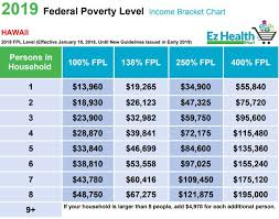 Obamacare Income Limits 2019 Chart 44 Rare Covered California Fpl Chart