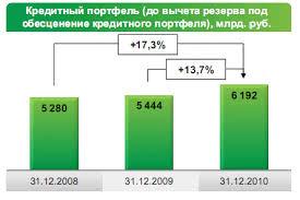 Кредитование физических и юридических лиц на примере Сбербанка Рф  3 5 портфель кредитов клиентам увеличился на 13 7% в 2010 году в связи с ростом объема кредитования как физических так и юридических лиц на фоне