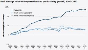 Wage Stagnation And Market Outcomes The New York Times