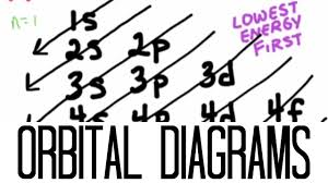 Orbital Filling Chart How To Draw Orbital Diagrams