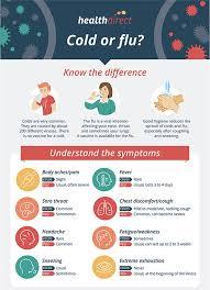 Flu Trends In Australia Healthdirect