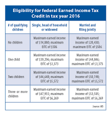 Earned Income Child Tax Credit Chart Earned Income Tax Credit Program Enjoys Bipartisan Support