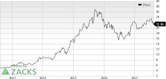 Jblu Stock Quote JetBlue Airways' JBLU July Load Factor Falls Stock Down Nasdaq 22