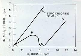 Chapter 27 Chlorine And Chlorine Alternatives Suez