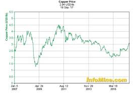 10 Year Copper Prices Copper Price Chart