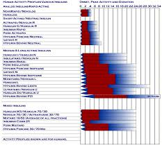 U100 To U40 Conversion Chart Insulin Canine Diabetes Wiki Fandom