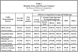 Cable Providers Comparison Chart Fcc Basic Cable Prices Increased At Four Times Rate Of