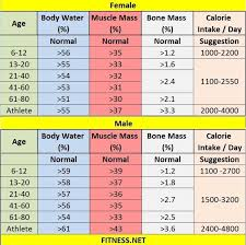 Healthy Muscle Mass Percentage Chart Pin On Exercise