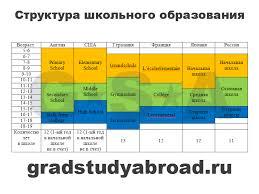Школы за границей школьное образование за рубежом Структура школьного образования за рубежом