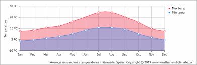 Grenada Climate Chart