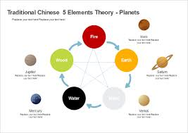 5 Element Chart The Five Element Chart Template Is Made By Edraw Max It
