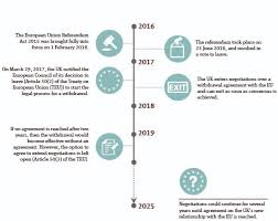 timrline timeline to brexit brexit global law firm norton rose fulbright