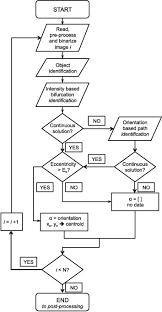 Shock Wave Detection Algorithm Flow Chart Download
