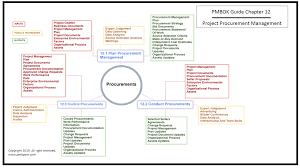 Blank Pmp Process Chart Pmp Mind Map For Project Procurement Management Project