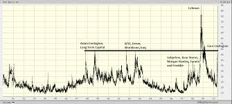 Volatility Index Chart Volatility Index 20 Year Chart The Big Picture