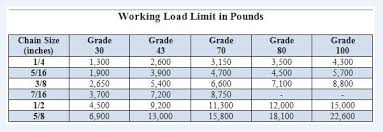 Chain Size Chart Inch Working Load Limits Of Chain