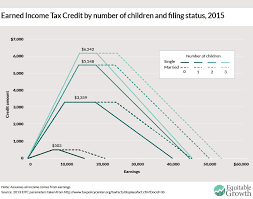 Eitc 2017 Chart Eic Chart Penny And Rich