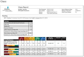 Nwea Rit Chart Top 10 Map Reports For Teachers