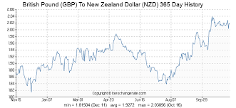 Gbp Vs Nzd Chart British Pound Gbp To New Zealand Dollar Nzd Exchange Rates