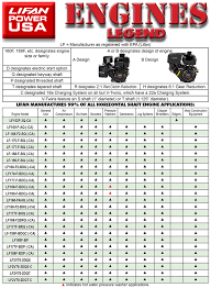 engines lifan power usa lifan power usa offers a wide range of industrial grade ohv engines all of our engines are epa approved carb certified models available