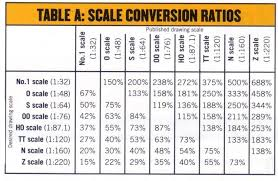 Scale Conversion Chart The Alfold Arms