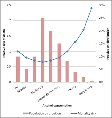 Still Health Alcohol's By Vary Glass For And Controversial Cardiovascular Sciblogs Full Benefits Half Context Likely Disease
