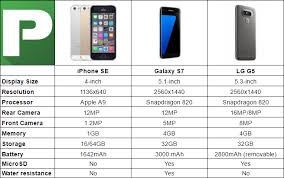 Iphone Chart Iphone Se Vs Galaxy S7 Vs Lg G5 Chart
