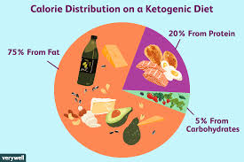 Ketogenic Diet For Epilepsy And Sample Menu