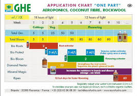 Ghe Grow Chart 80 Surprising General Hydroponics Schedule