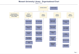 Stanford Uit Org Chart Logical Stanford University Organization Chart 2019