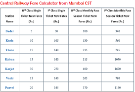 Indian Railway Fare Chart 2018 22 Punctual Indian Railways Fare Chart Download