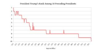 Truman Presidency Chart Has Donald Trump Signed More Bills Than Anyone No His