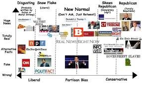 News Source Bias Chart Media Bias Chart For The New Normal Fuckthealtright