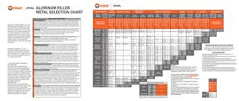 Welding Filler Wire Selection Chart Aluminum Filler Metal Selection Chart