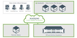 Enterprise Cloud Storage And Backup File System Solutions