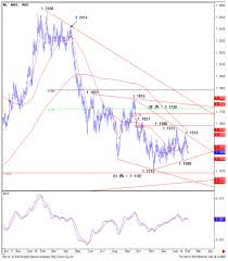 Eur Usd Technical Analysis Chart Support Resistance Levels