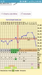 How Long After Bbt Implantation Dip Until Bfp Trying For