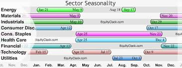 Seasonality Equity Clock
